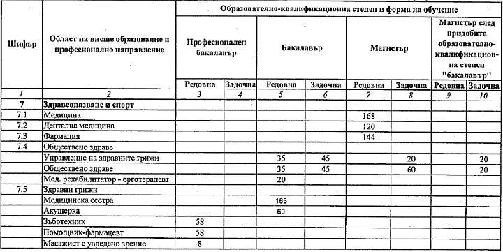 Медицински унивирситет софия прием 2010 цена лома меди за 1 кг в пунктах приема чебоксары